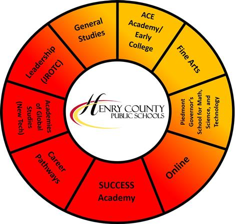 Pathways Wheel
